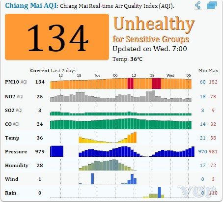 Chiang Mai Air Pollution  Real-time PM2.5 Air Quality Index  AQI