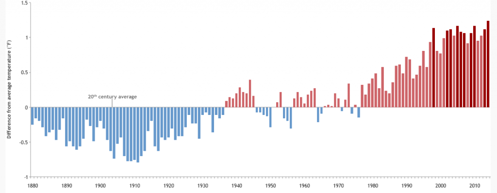 NASA's Climate Kids    How could 2104 have been the warmest year ever