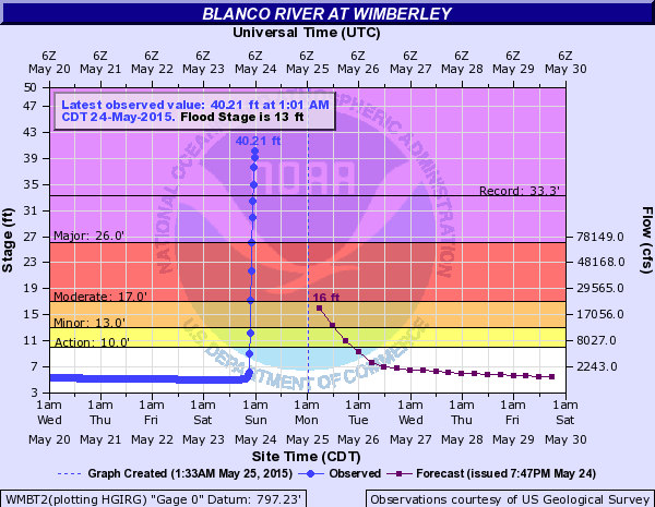 wimberley-blanco-river-levels-600x465
